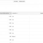 use case story 01 - Google keyword vue groupe Boulogne sur mer