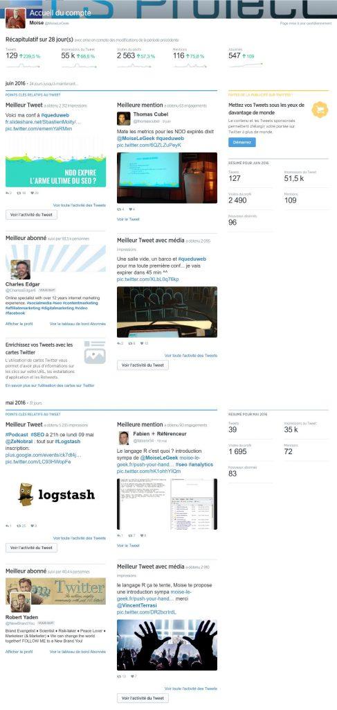 statistiques Twitter moise juin 2