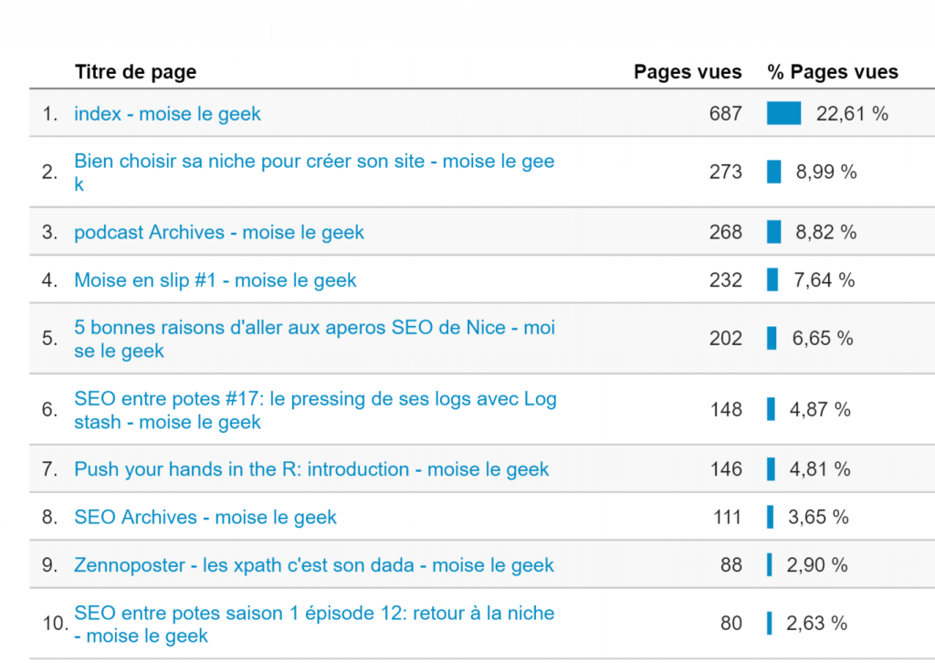 top page moise juin